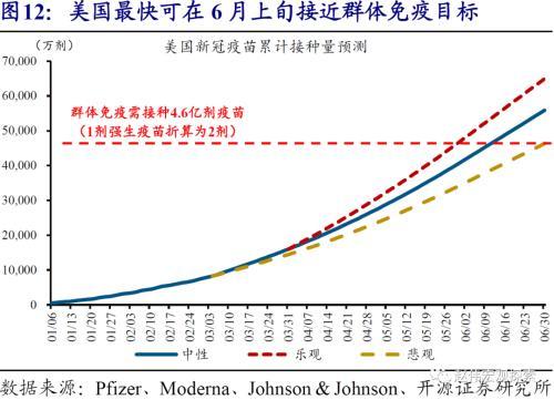 zb 10y 10Y美债破2%风险:美国群体免疫时点,可能大幅提前-15.png