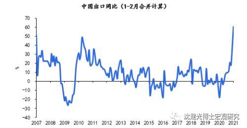 中国进出口贸易数据查询 创纪录增长后,中国出口如何演进-1.png