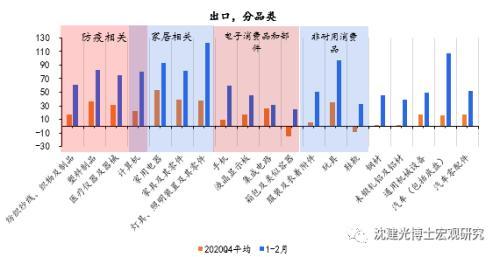 中国进出口贸易数据查询 创纪录增长后,中国出口如何演进-4.png