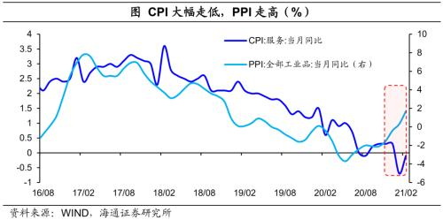 房地产 地产和消费的脱节:本轮复苏有何不同-16.png