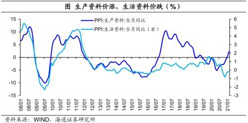 房地产 地产和消费的脱节:本轮复苏有何不同-15.png
