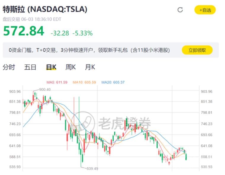 特斯拉股价大跌!!一夜缩水近2000亿-7.jpg