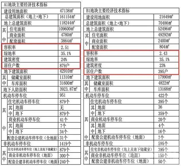 济北新区大动作!54万方、5地块的大项目规划发布!-4.jpg