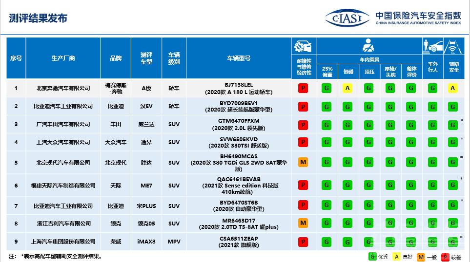 """中保研公布9款车型碰撞结果,奔驰A级表现""""出乎意料""""-1.jpg"""