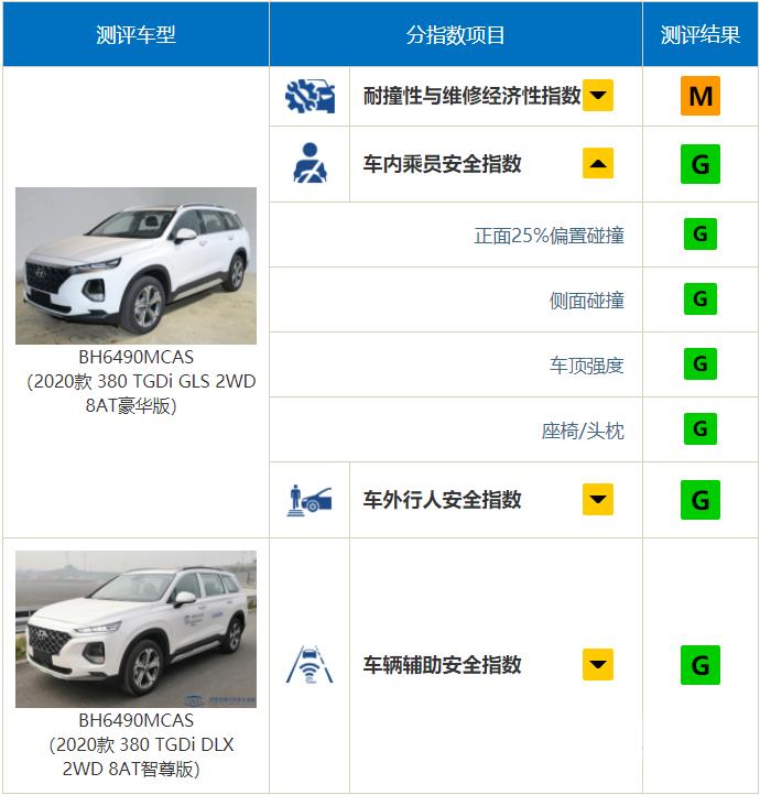 """中保研公布9款车型碰撞结果,奔驰A级表现""""出乎意料""""-5.jpg"""