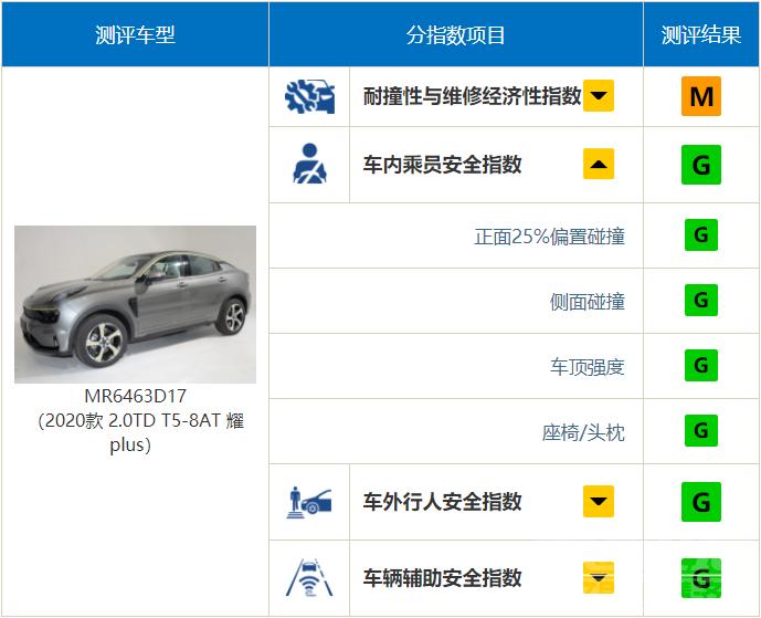 """中保研公布9款车型碰撞结果,奔驰A级表现""""出乎意料""""-7.jpg"""