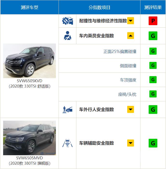 """中保研公布9款车型碰撞结果,奔驰A级表现""""出乎意料""""-13.jpg"""