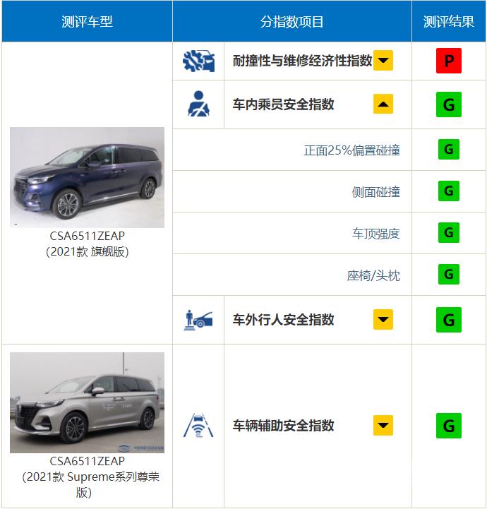 """中保研公布9款车型碰撞结果,奔驰A级表现""""出乎意料""""-15.jpg"""