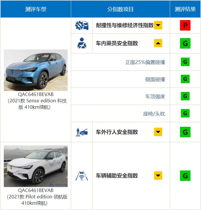 """中保研公布9款车型碰撞结果,奔驰A级表现""""出乎意料""""-16.jpg"""