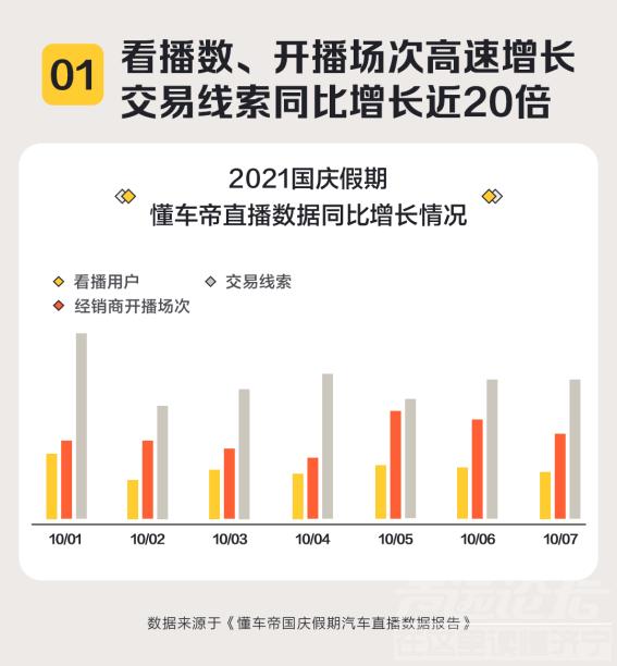 国庆假期汽车直播线索猛增20倍,线上选买成汽车消费重要方式-1.png