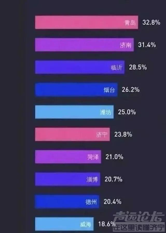 离婚率排行榜:济宁排行第六-1.jpg